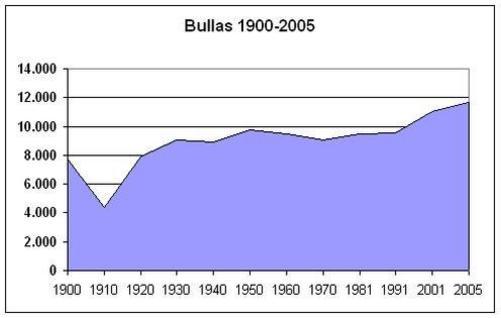 Bullas, demografía