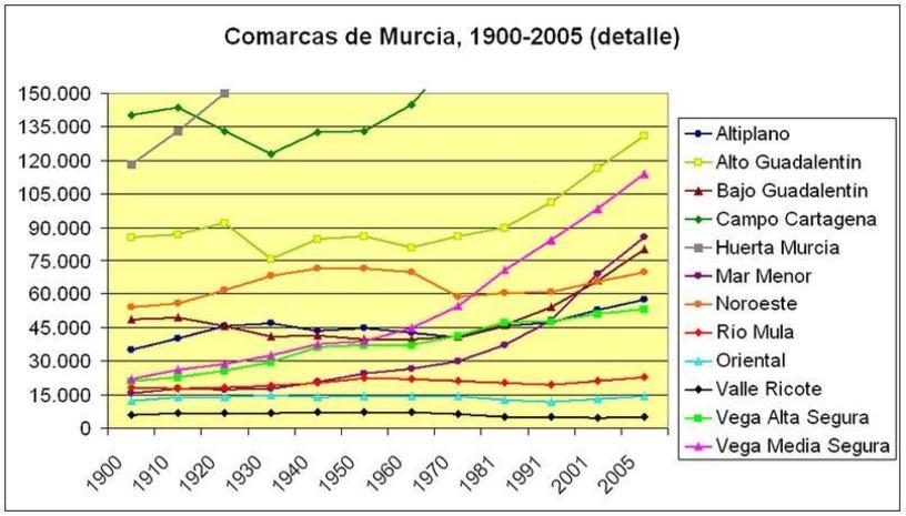 Poblacion-comarcas-de-Murcia-detalle-1900-2005