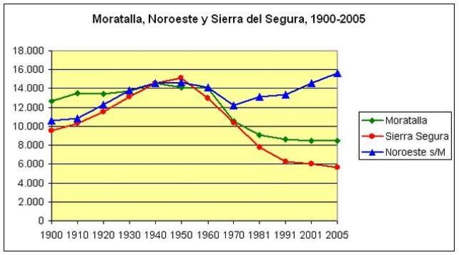 Evolución comparada municipios Murcia